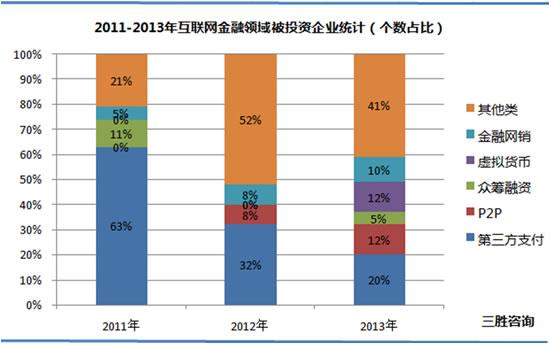 年互联网金融行业被投资企业数量分析