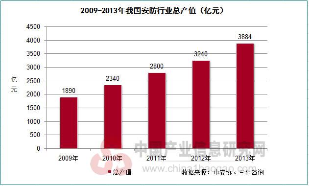2014年集成电路产值