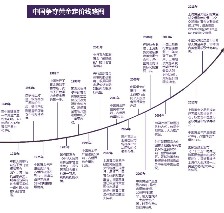 黄金国际板正式启动运行首笔成交价出炉   9月18日晚,作为上海自贸区推出的首个国际化金融类资产交易平台,上海黄金国际板在上海黄金交易所正式上线运行。中国人民银行行长周小川,上海市市委副书记、市长杨雄等领导出席了启动仪式。周小川在启动仪式上表示,李克强总理肯定了上海黄金交易所的工作,并称李总理说上海金,百姓金。总理说,这释放了中国继续扩大金融开放的强烈信号。改革开放以来,上海已经淘了好几桶金,未来还要继续释放淘金潜力,惠及更多百姓,让上海金变成百姓金。   上海交易所黄金国际板达成首笔交