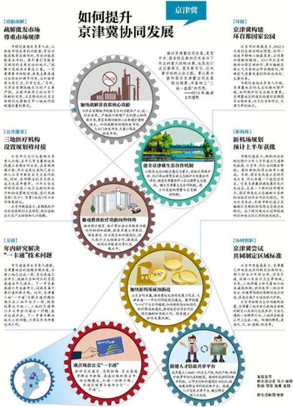 环保朝阳产业。   在推动京津冀协同发展进程中,河北省的动力最大,将全面承接京津产业和人口转移。早在去年初,该省就出台《关于新型城镇化建设的意见》,提出以保定、廊坊为首都功能疏解的集中承载地和京津产业转移的重要承载地。其中,明确保定将承接北京部分行政、科教、医疗等功能。   承接合作也是河北提及京津冀协同发展的关键词。河北省省长张庆伟在1月上旬召开的河北两会上就表示,河北配合国家搞好顶层设计,出台推动京津冀协同发展实施意见,梳理出64项重点工作,确定了40个承接合作平台,签署并实施京冀6+1、津冀