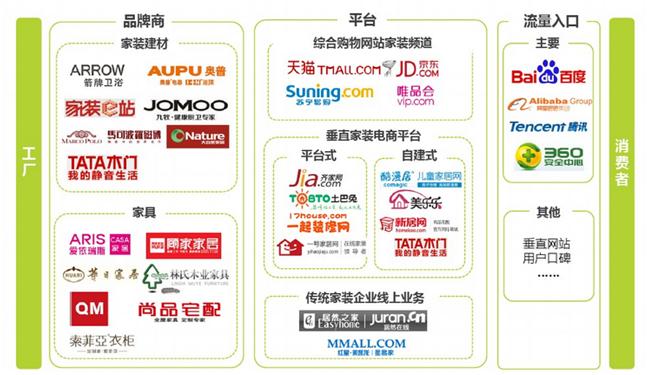 产业链结构分析    国内消费品的电商化经历了
