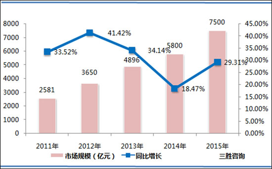 《2016-2020年中国物联网产业链投资契机分析及深度