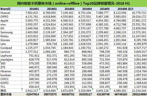 2016年上半年中国智能手机销量前二十榜单