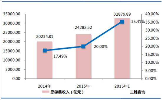 数据来源:保监会、三胜咨询      二、保险中介行业潜力巨大,保险细分市场将大有可为   中国产业信息研究网发布的《2016-2020年中国风电行业投资策略与深度研究咨询报告》数据显示,2016年保险中介市场规模将达到551.08亿元,到2020年,保险中介市场规模将达到811.