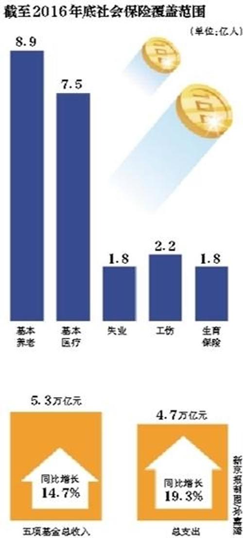 北京市产业结构