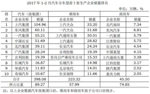 2017年1-2月汽车分车型前十家生产企业销量排名