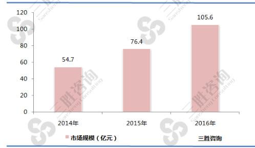 中国IPS细胞行业市场规模分析及发展策略建议