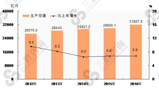 河北gdp前三_2018年前三季度浙江经济运行情况分析 GDP同比增长7.5 附图表