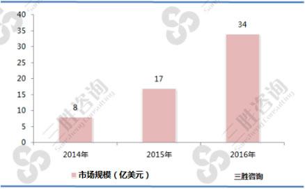 2014-2016年无线充电行业市场规模