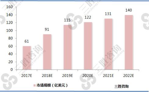 2017-2022年无线充电行业市场规模预测