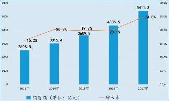 2017年中国集成电路产业销售额增速为24.8%