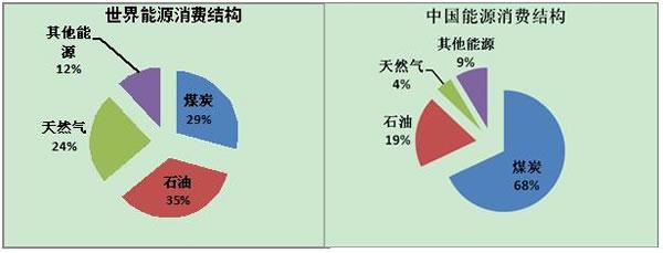 (以下简称《报告》)预计,2018年我国能源消费总量呈低速增长,生产供应