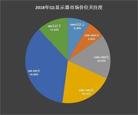 2018年q1显示器市场品牌关注度排行