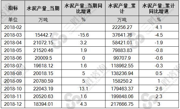 中国水泥产量按月统计