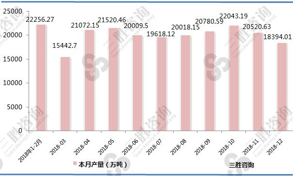 中国水泥产量