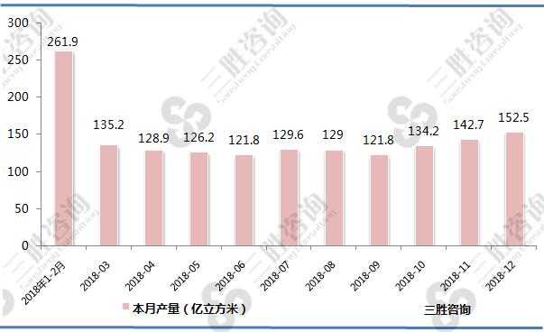 中国天然气产量