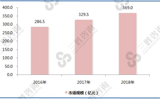 刨花板行业市场规模