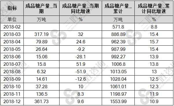 中国成品糖产量