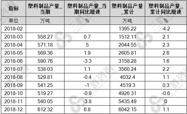 中国塑料制品产量