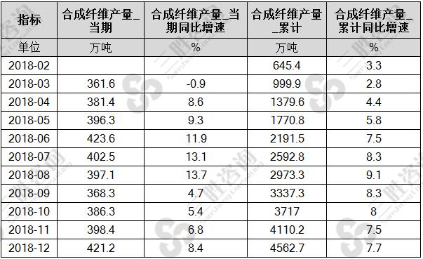 中国合成纤维产量
