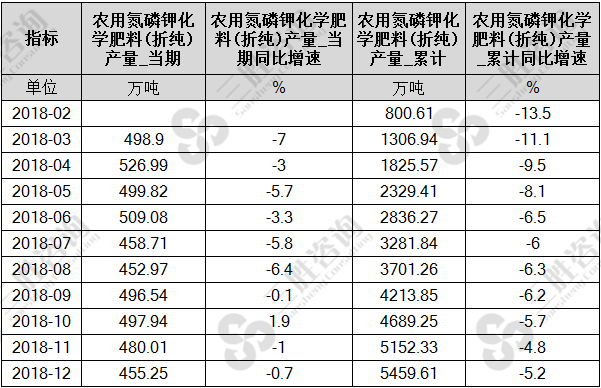 中国农用氮磷钾化学肥料(折纯)产量