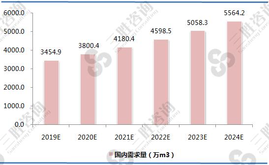 中国刨花板行业需求预测