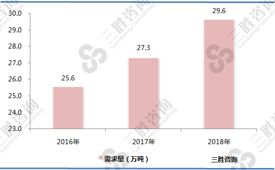 中国煤质活性炭市场需求分析