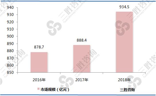永磁电机行业市场规模