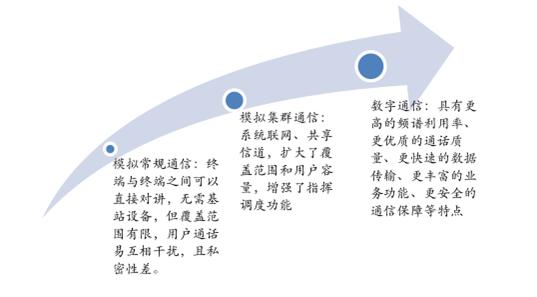 专网通信行业市场规模