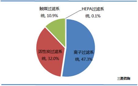 中国空气净化器不同净化类型产品零售量占比