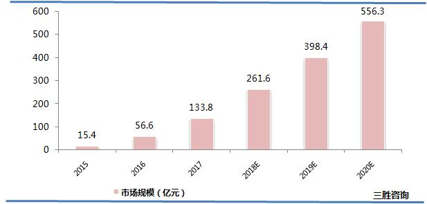 中国虚拟现实行业市场规模分析及预测