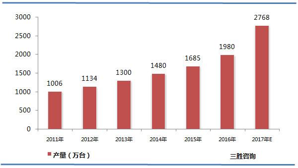 中国空气净化器产量