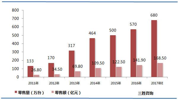 中国空气净化器销售情况