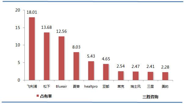 中国空气净化器市场品牌占有率