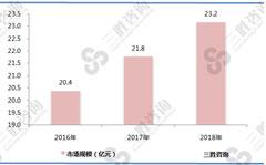 搅拌器市场规模不断增长,2018年达到23.2亿元