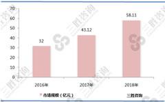 2018年我国电子烟市场规模达58.11亿元,但行业渗透率低,市场未来前景广阔
