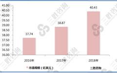 酶制剂行业国内外发展良好,市场规模增长迅速