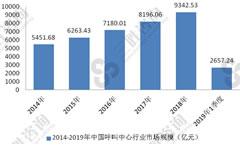 呼叫中心行业市场广阔,市场规模快速增长