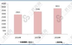 微特电机的需求量越来越大,市场规模快速增长