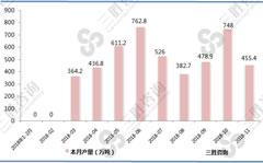 2018年1-12月全国原盐产量统计