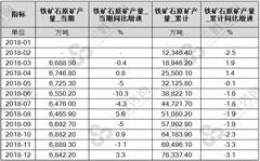 2018年1-12月全国铁矿石原矿产量累计为69496.1万吨