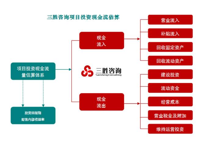 可行性内容的分析包括 河南安阳代编特色小镇规划设计