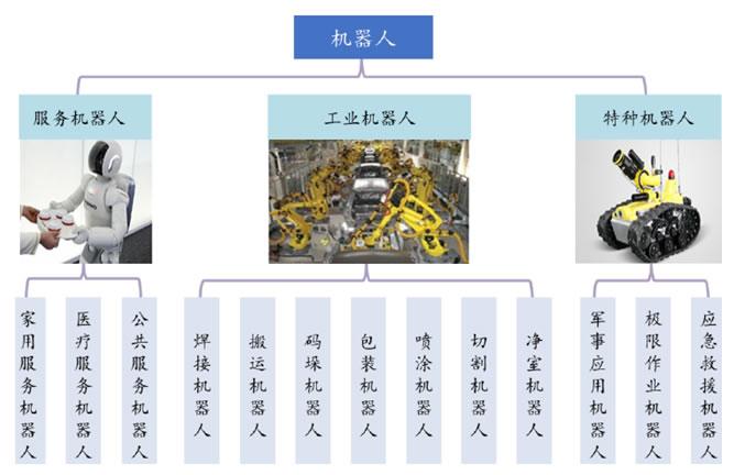 机器人产品分类