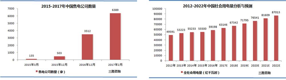 中国社会用电量分析与预测