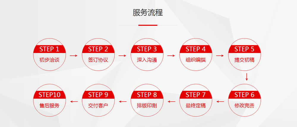 商业计划书服务流程