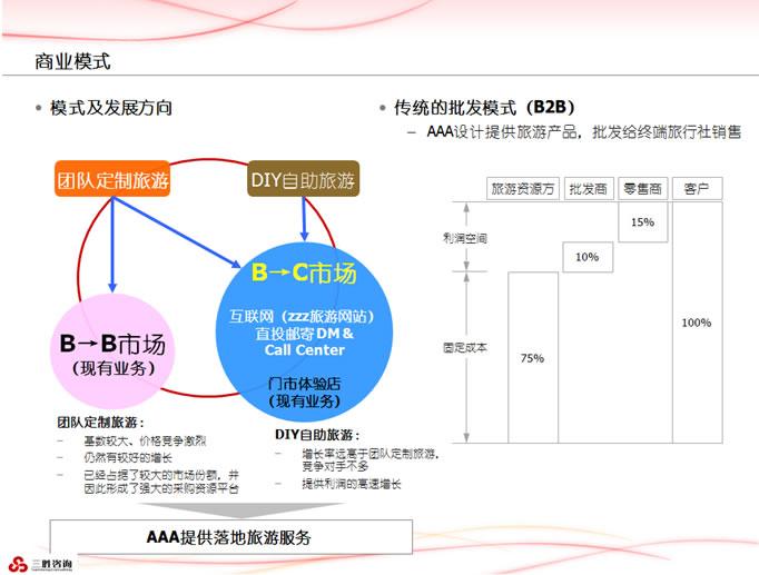 【免费文档】商业计划书ppt模板(中文版)